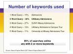 number of keywords used