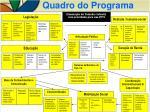 quadro do programa