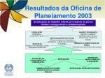 resultados da oficina de planejamento 20038