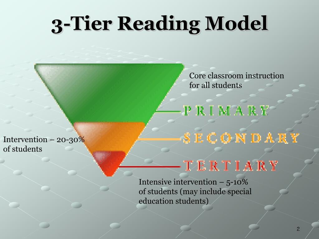 3-Tier Reading Model