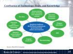 confluence of technology tools and knowledge