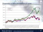 diagnostics vs djia and nasdaq 5 years