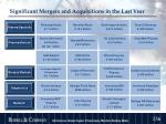 significant mergers and acquisitions in the last year