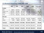 us biotech financings m 2003 2008