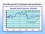 domestic steel production 1950 2000