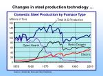 domestic steel production by furnace type