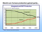 integrated and eaf production