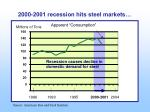recession causes decline in domestic demand for steel