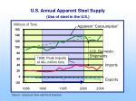 u s annual apparent steel supply