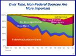 over time non federal sources are more important