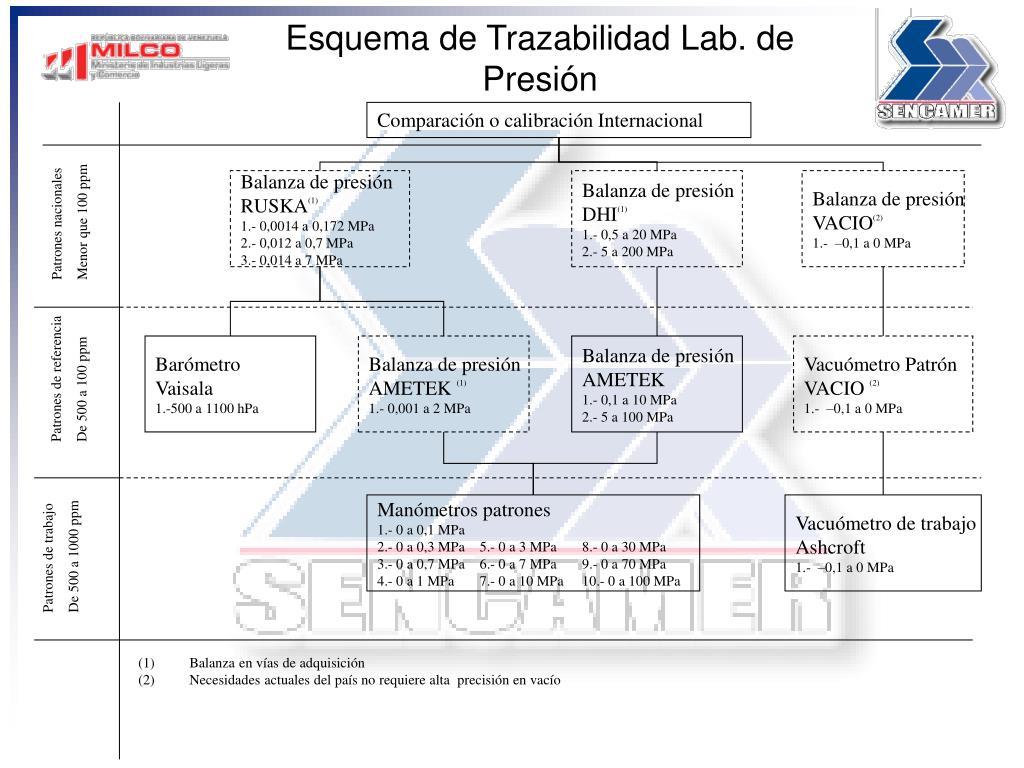esquema de trazabilidad lab de presi n l.