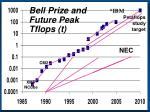 bell prize and future peak tflops t