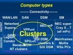 computer types