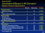 consistent efficacy in all domains median percent improvement