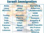 israeli immigration