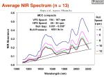 average nir spectrum n 13