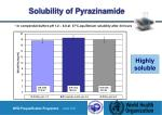 solubility of pyrazinamide