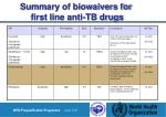 summary of biowaivers for first line anti tb drugs