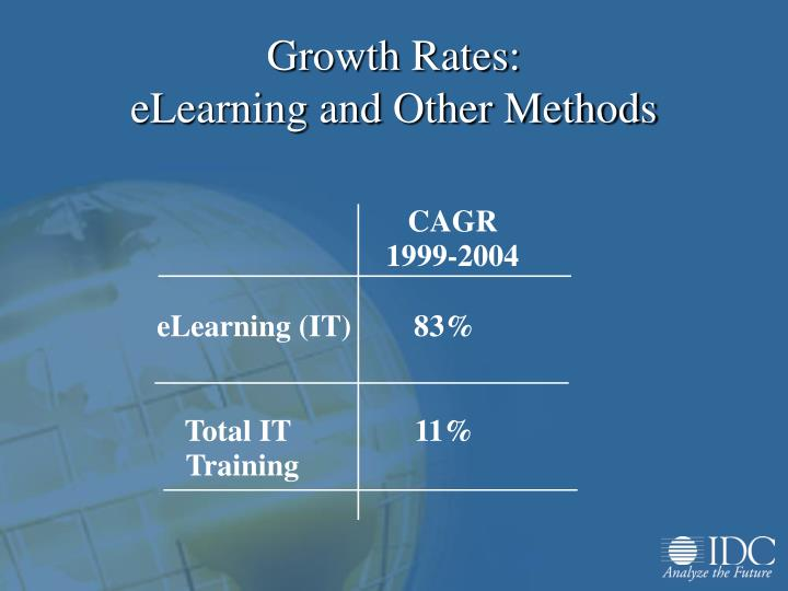 Growth rates elearning and other methods