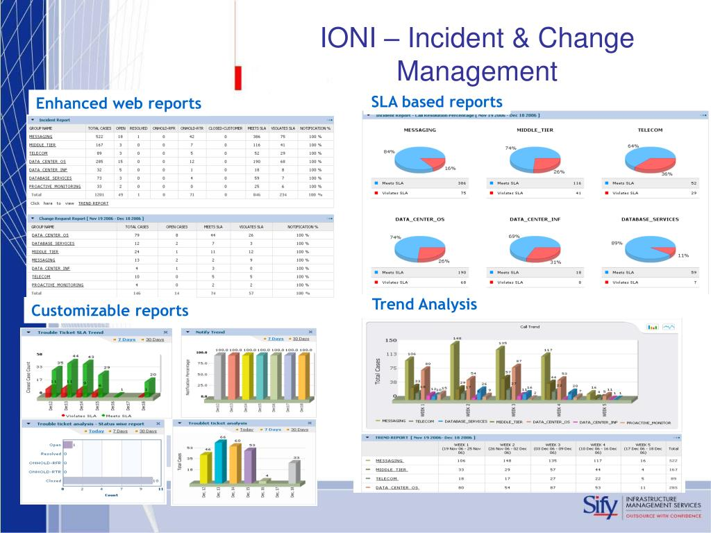 IONI – Incident & Change Management