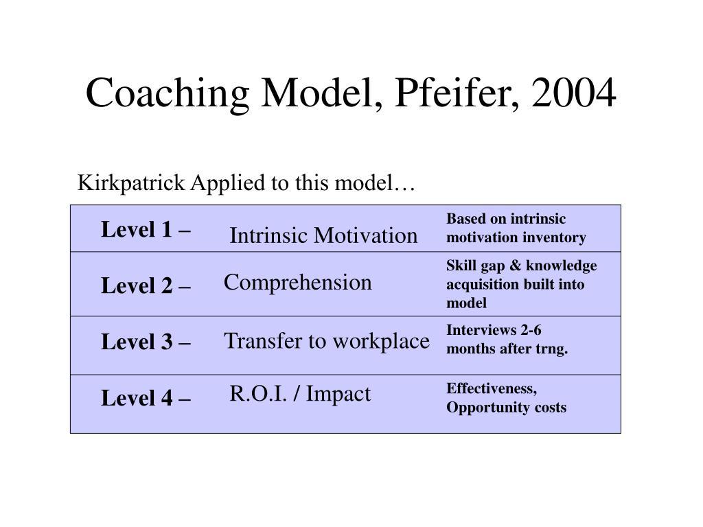 Coaching Model, Pfeifer, 2004