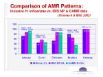 comparison of amr patterns invasive h influenzae vs ibis np camr data thomas k ibis 2002