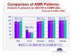 comparison of amr patterns invasive s pneumo vs ibis np camr data thomas k ibis 2002