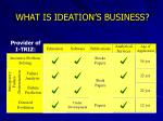 what is ideation s business