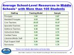 average school level resources in middle schools with more than 105 students
