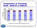 composition of teaching staff 2002 03 to 2006 07