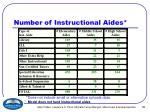 number of instructional aides