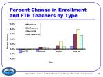 percent change in enrollment and fte teachers by type