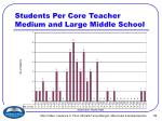 students per core teacher medium and large middle school