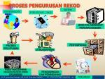 proses pengurusan rekod
