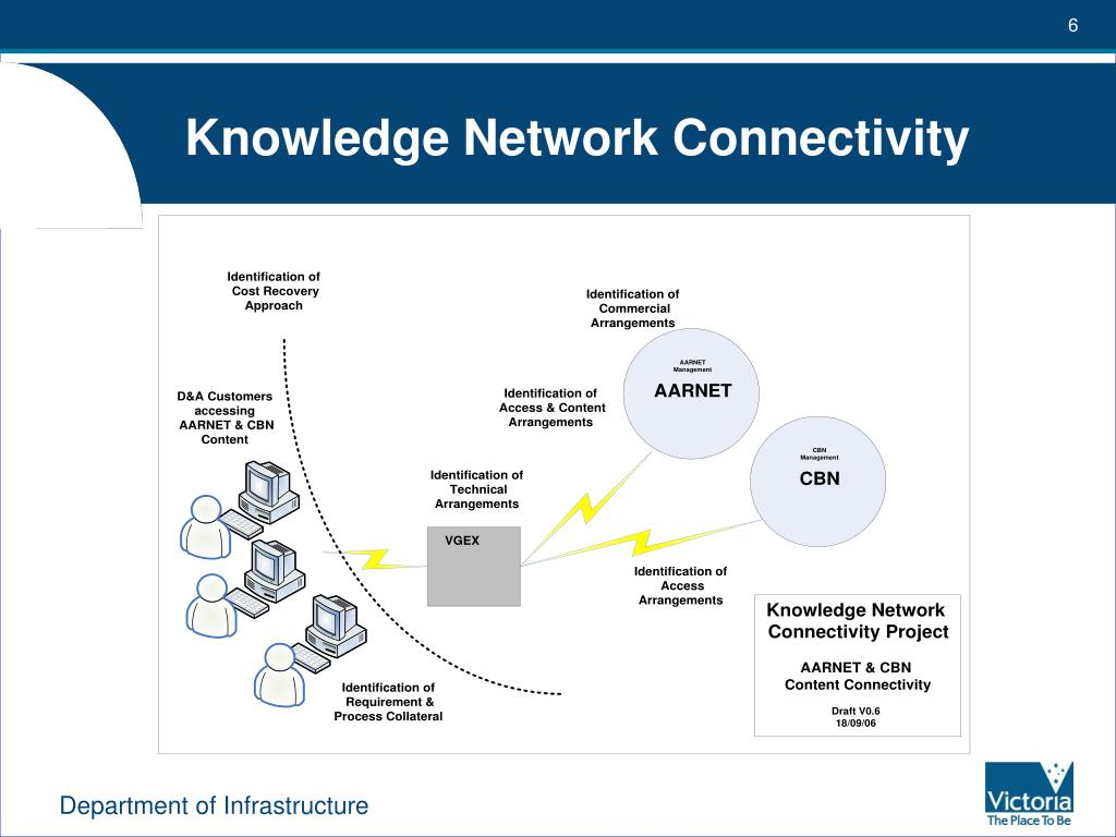 Knowledge Network Connectivity