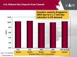 u s natural gas imports from canada