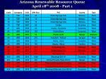 arizona renewable resource queue april 18 th 2008 part 1