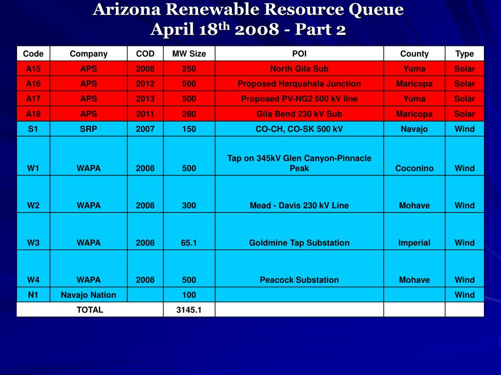 Arizona Renewable Resource Queue