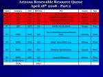 arizona renewable resource queue april 18 th 2008 part 2