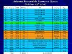 arizona renewable resource queue october 15 th 2007