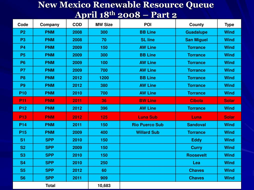 New Mexico Renewable Resource Queue