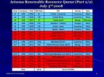 arizona renewable resource queue part 2 2 july 3 rd 2008