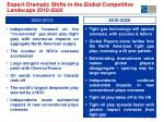 expect dramatic shifts in the global competitive landscape 2010 2020