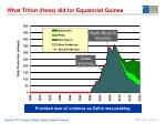 what triton hess did for equatorial guinea