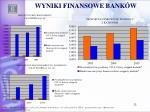 wyniki finansowe bank w