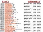 banks employees