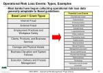 operational risk loss events types examples
