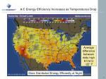 a c energy efficiency increases as temperatures drop