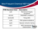 most frequent chemical nep violations
