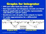 graphs for integrator